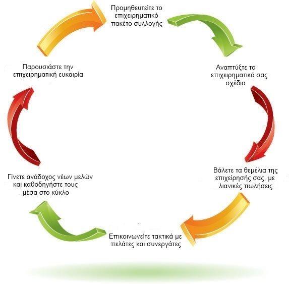Κύκλος Επιτυχίας